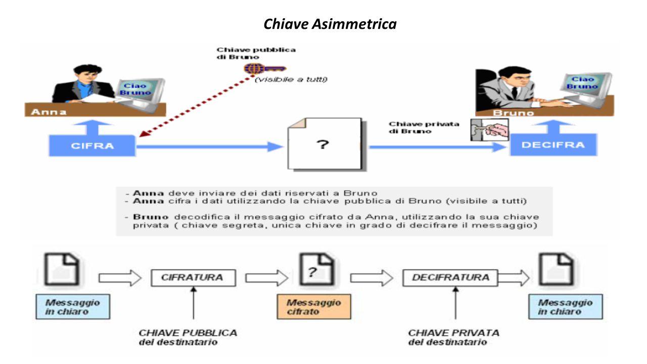 Chiave Asimmetrica