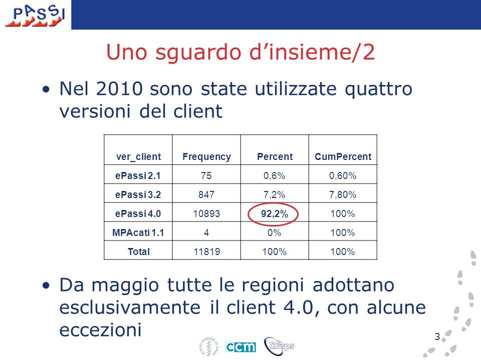 3 Uno sguardo d'insieme/2 Nel 2010 sono state utilizzate quattro versioni del client ver_clientFrequencyPercentCumPercent ePassi 2.1750,6%0,60% ePassi 3.28477,2%7,80% ePassi 4.01089392,2%100% MPAcati 1.140%100% Total11819100% Da maggio tutte le regioni adottano esclusivamente il client 4.0, con alcune eccezioni