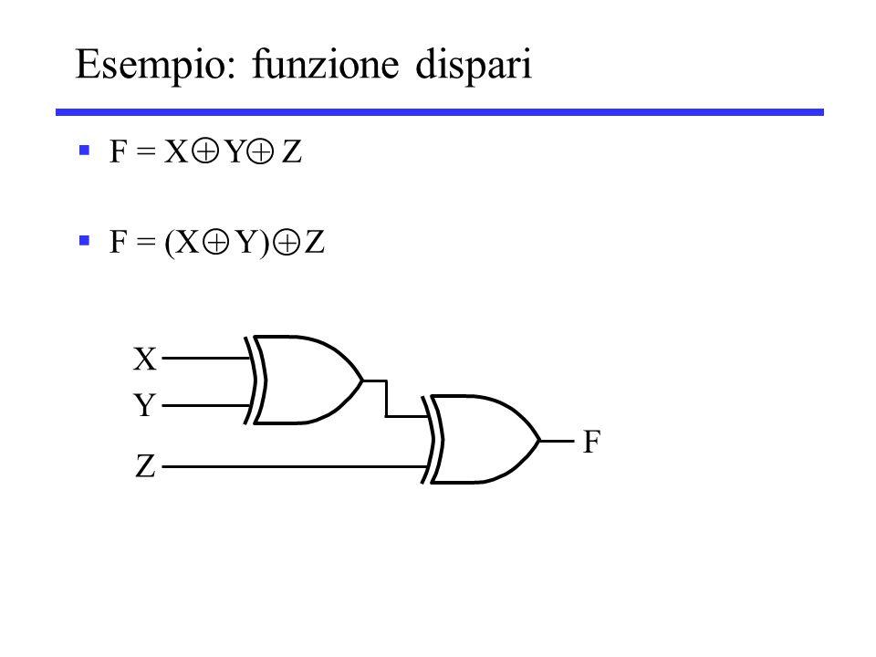 Esempio: funzione dispari  F = X Y Z  F = (X Y) Z + + + + X Y Z F