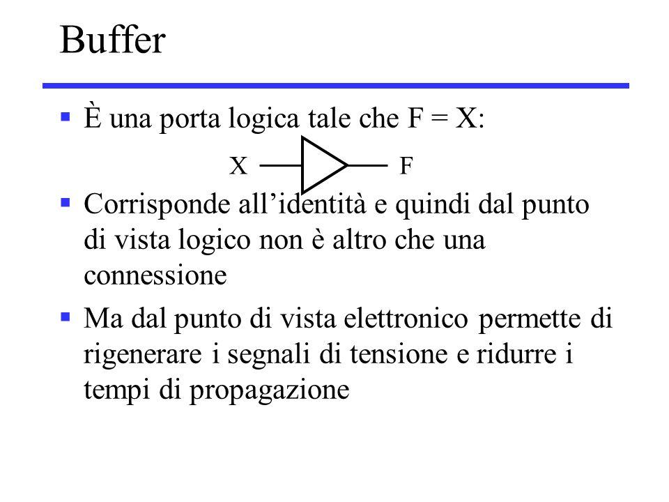 Buffer  È una porta logica tale che F = X:  Corrisponde all'identità e quindi dal punto di vista logico non è altro che una connessione  Ma dal punto di vista elettronico permette di rigenerare i segnali di tensione e ridurre i tempi di propagazione XF