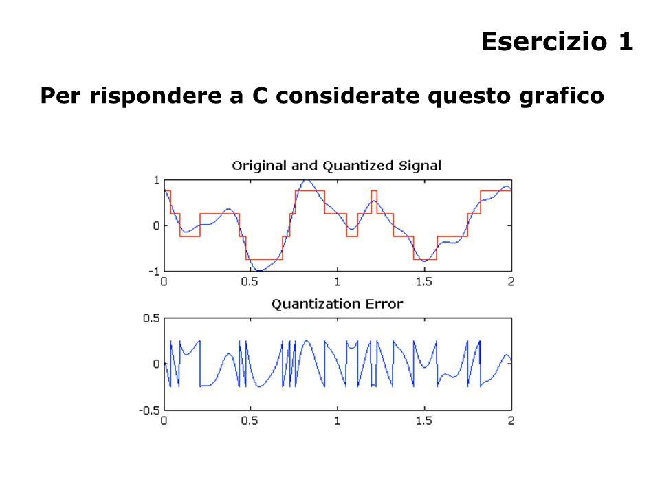 Esercizio 1 Per rispondere a C considerate questo grafico
