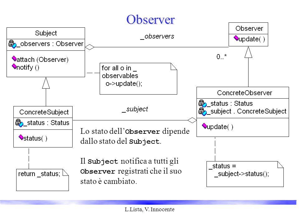 L.Lista, V. Innocente Observer Lo stato dell' Observer dipende dallo stato del Subject.