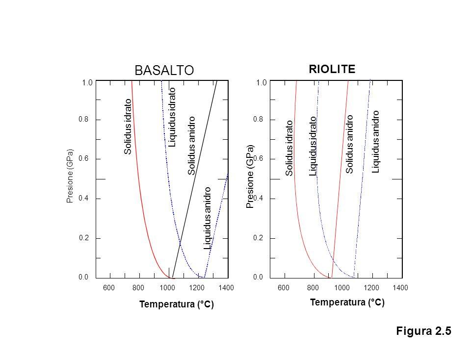 600800100012001400 0.0 0.2 0.4 0.6 0.8 Presione (GPa) Temperatura (°C) 1.0 600800100012001400 0.0 0.2 0.4 0.6 0.8 Presione (GPa) Temperatura (°C) 1.0 RIOLITE BASALTO Solidus idrato Solidus anidro Liquidus anidro Liquidus idrato Solidus anidro Liquidus anidro Liquidus idrato Figura 2.5
