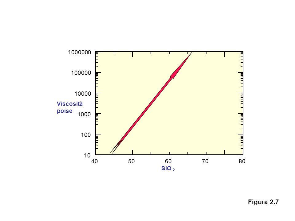 4050607080 10 100 1000 10000 100000 1000000 Viscosità poise SiO 2 Figura 2.7