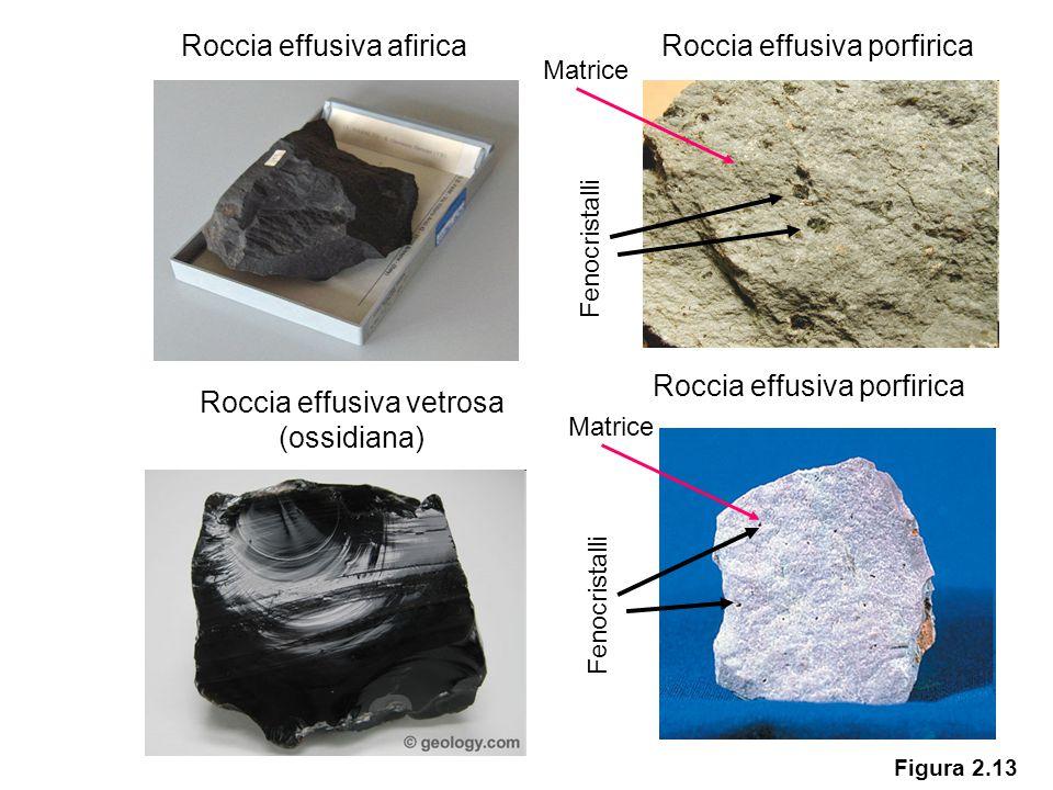 Figura 2.13 Roccia effusiva afiricaRoccia effusiva porfirica Fenocristalli Roccia effusiva vetrosa (ossidiana) Roccia effusiva porfirica Fenocristalli Matrice