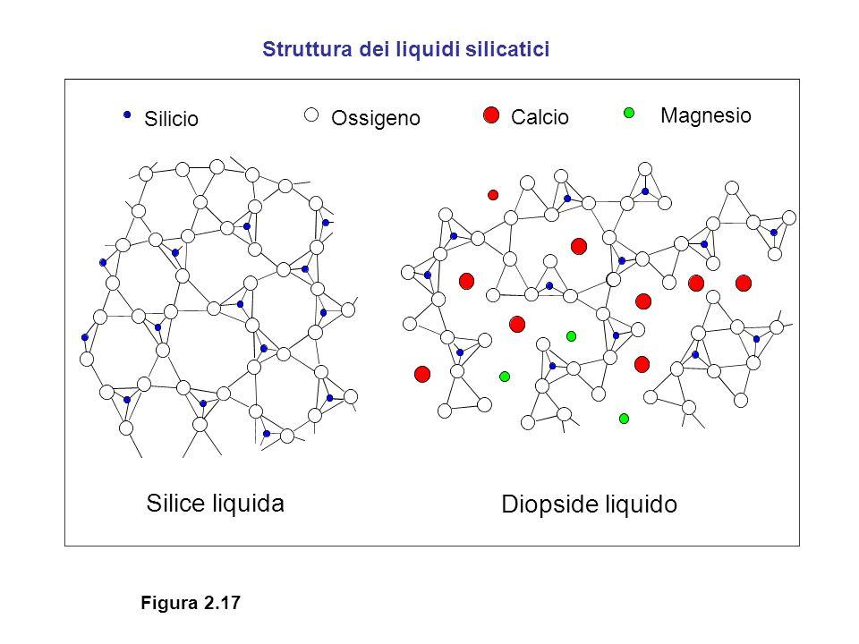 Silice liquida Diopside liquido Silicio Ossigeno Calcio Magnesio Struttura dei liquidi silicatici Figura 2.17