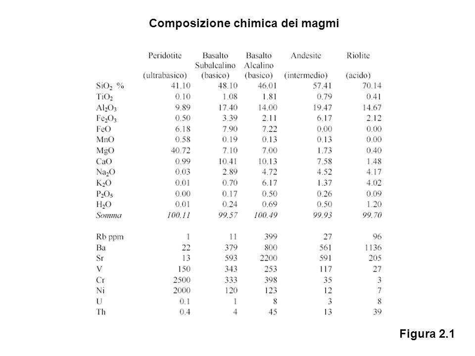 Composizione chimica dei magmi Figura 2.1