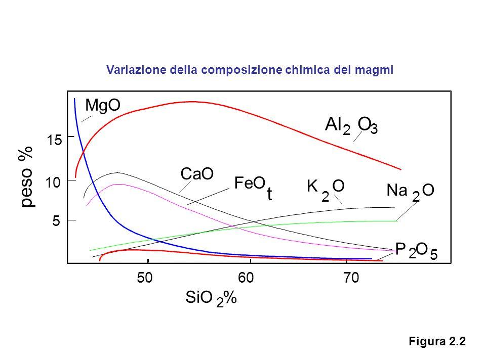 Variazione della composizione chimica dei magmi 5 10 15 CaO FeO K O Na O 2 3 2 2 Al O 2 506070 SiO % MgO P O 2 5 peso % t Figura 2.2