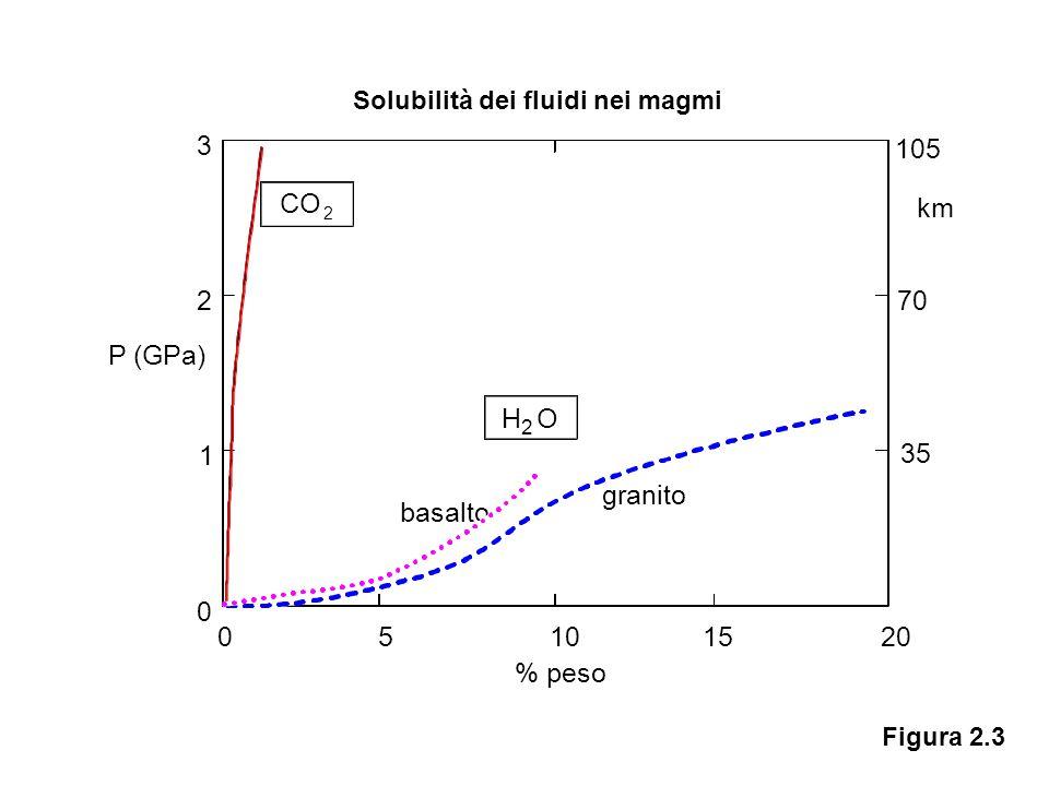 Solubilità dei fluidi nei magmi Figura 2.3