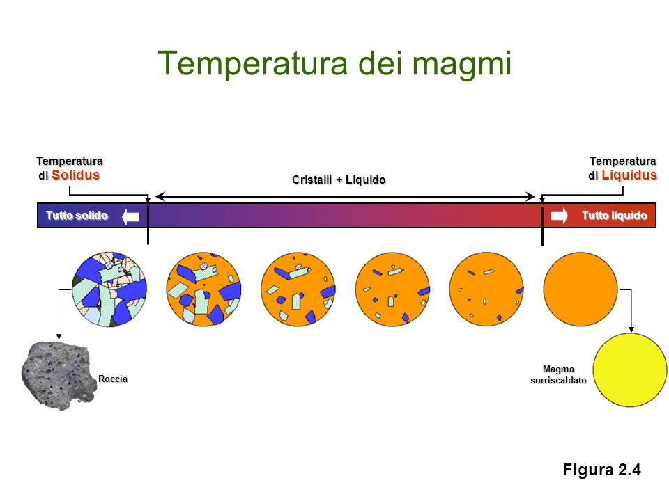 Temperatura dei magmi Magmasurriscaldato Temperatura di Solidus Temperatura di Liquidus Cristalli + Liquido Roccia Tutto solido Tutto liquido Figura 2.4