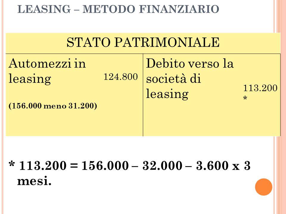 LEASING – METODO FINANZIARIO * 113.200 = 156.000 – 32.000 – 3.600 x 3 mesi. STATO PATRIMONIALE Automezzi in leasing (156.000 meno 31.200) 124.800 Debi
