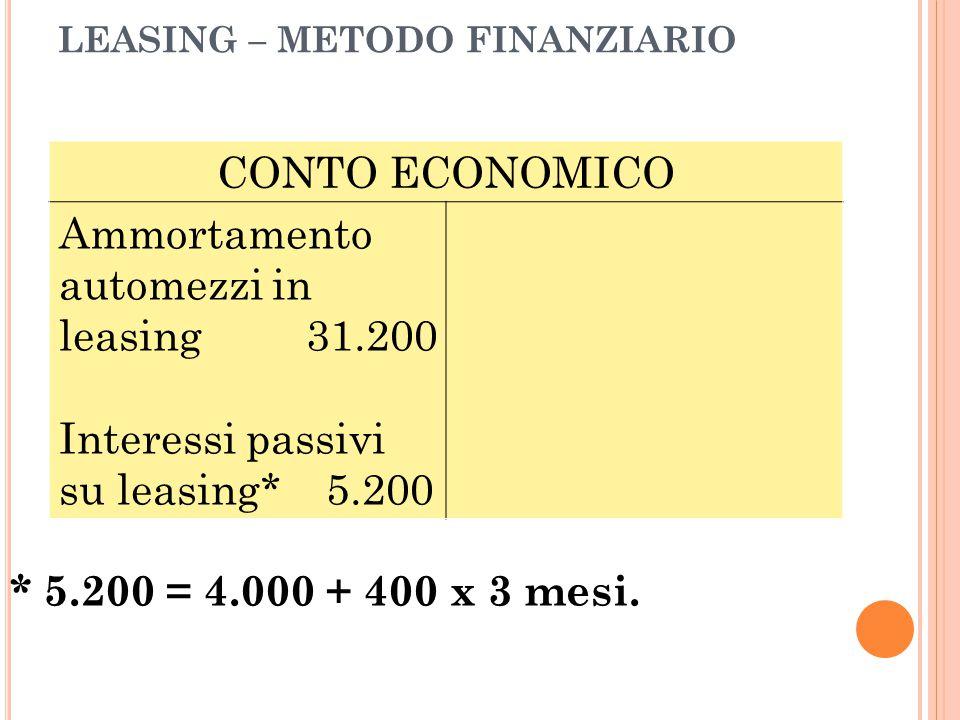 LEASING – METODO FINANZIARIO * 5.200 = 4.000 + 400 x 3 mesi. CONTO ECONOMICO Ammortamento automezzi in leasing 31.200 Interessi passivi su leasing* 5.