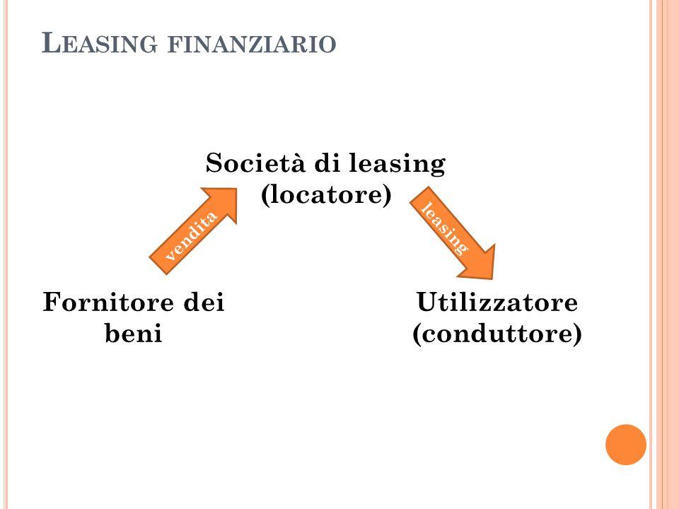 L EASING FINANZIARIO Società di leasing (locatore) Fornitore dei beni Utilizzatore (conduttore) vendita leasing