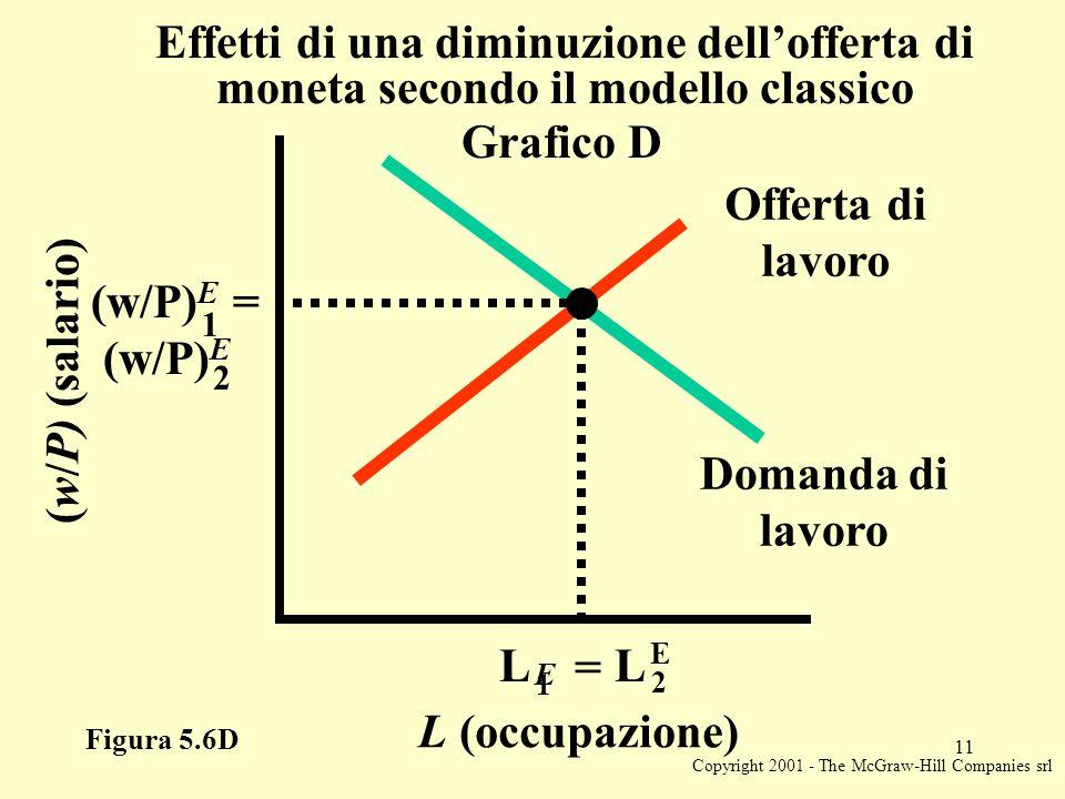 Copyright 2001 - The McGraw-Hill Companies srl 11 L (occupazione) E (w/P) (salario) (w/P) E = (w/P) E Offerta di lavoro Domanda di lavoro Figura 5.6D Grafico D Effetti di una diminuzione dell'offerta di moneta secondo il modello classico 1 2 1 L = L 2 E