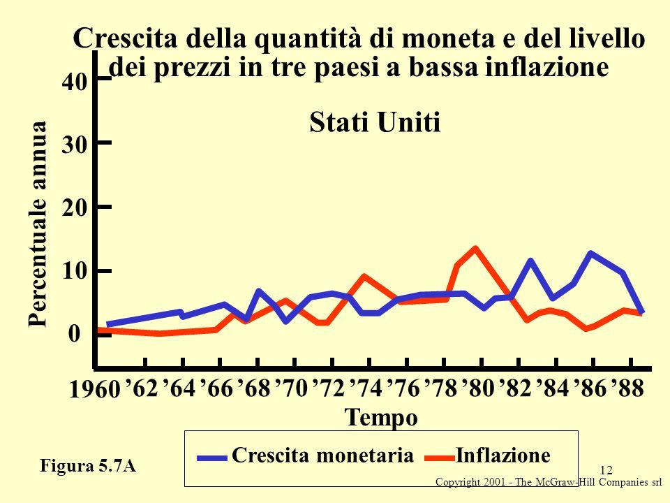 Copyright 2001 - The McGraw-Hill Companies srl 12 Figura 5.7A Crescita monetaria Inflazione Percentuale annua 20 1960 '62'64'66'68'70'72'74'76'78'80'82'84'86'88 10 0 30 40 Tempo Crescita della quantità di moneta e del livello dei prezzi in tre paesi a bassa inflazione Stati Uniti
