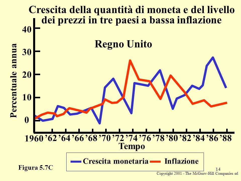 Copyright 2001 - The McGraw-Hill Companies srl 14 Figura 5.7C Crescita monetaria Inflazione Percentuale annua 20 1960 '62'64'66'68'70'72'74'76'78'80'82'84'86'88 10 0 30 40 Tempo Crescita della quantità di moneta e del livello dei prezzi in tre paesi a bassa inflazione Regno Unito