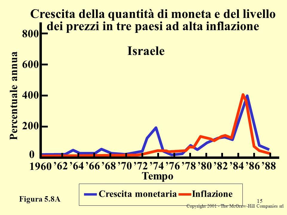 Copyright 2001 - The McGraw-Hill Companies srl 15 Figura 5.8A Crescita monetaria Inflazione Percentuale annua 0 Tempo Crescita della quantità di moneta e del livello dei prezzi in tre paesi ad alta inflazione Israele 200 400 600 800 1960 '62'64'66'68'70'72'74'76'78'80'82'84'86'88