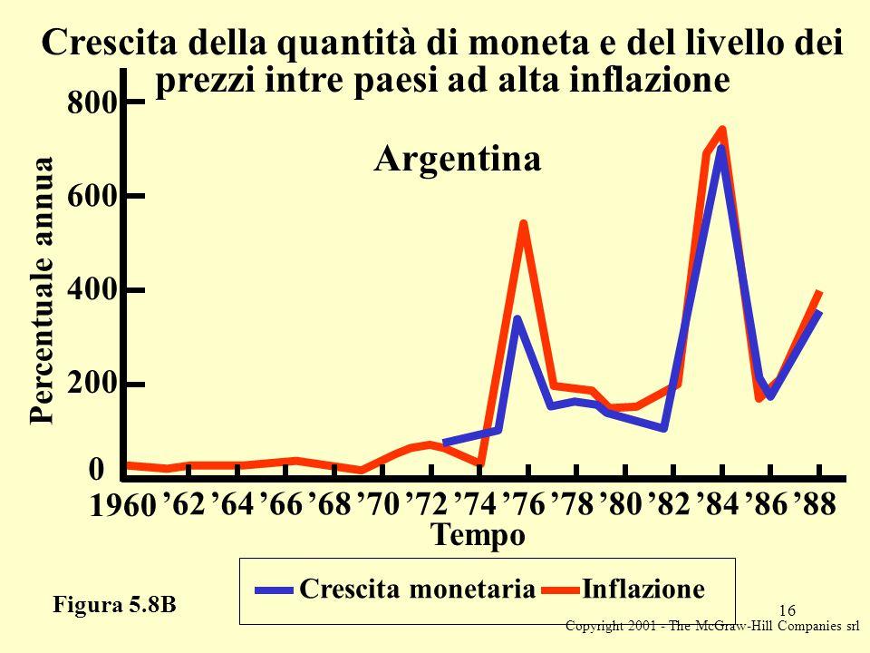 Copyright 2001 - The McGraw-Hill Companies srl 16 Figura 5.8B Crescita monetaria Inflazione Percentuale annua 0 Tempo Crescita della quantità di moneta e del livello dei prezzi intre paesi ad alta inflazione Argentina 200 400 600 800 1960 '62'64'66'68'70'72'74'76'78'80'82'84'86'88