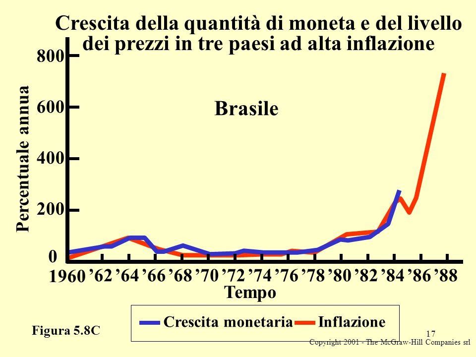 Copyright 2001 - The McGraw-Hill Companies srl 17 Figura 5.8C Crescita monetaria Inflazione Percentuale annua 0 Tempo Crescita della quantità di moneta e del livello dei prezzi in tre paesi ad alta inflazione Brasile 200 400 600 800 1960 '62'64'66'68'70'72'74'76'78'80'82'84'86'88