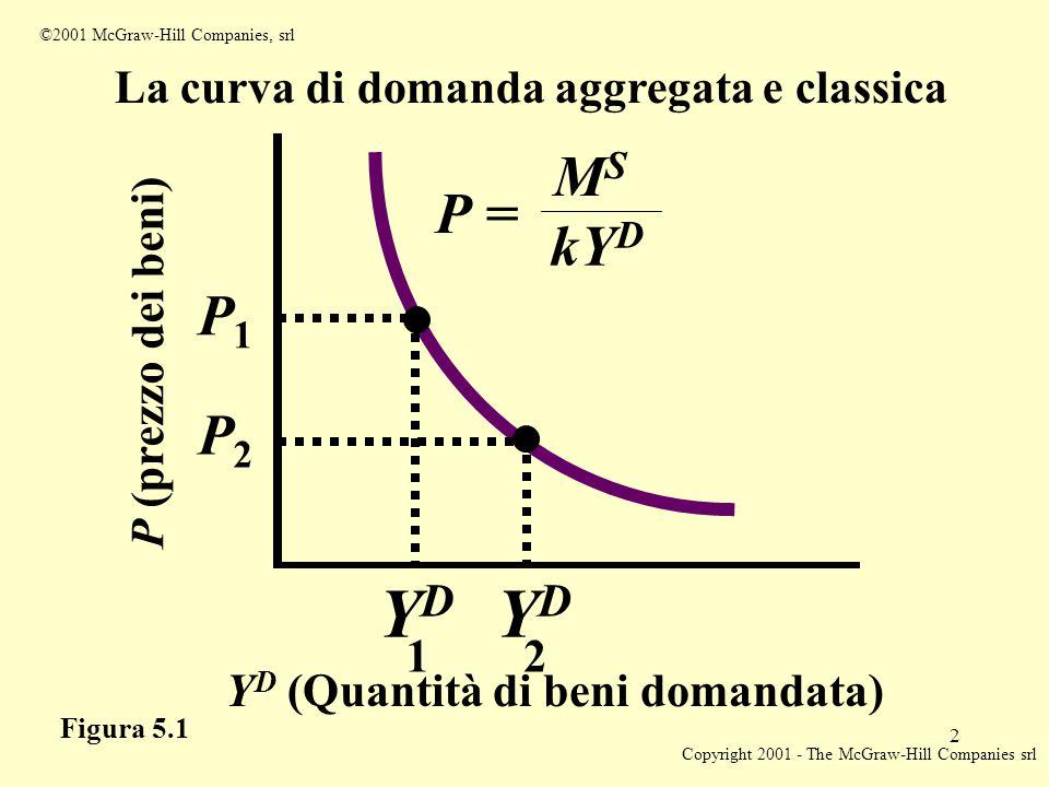 Copyright 2001 - The McGraw-Hill Companies srl 2 ©2001 McGraw-Hill Companies, srl Y D (Quantità di beni domandata) YDYD 1 YDYD 2 P (prezzo dei beni) P2P2 P1P1 La curva di domanda aggregata e classica MSMS kY D P = Figura 5.1
