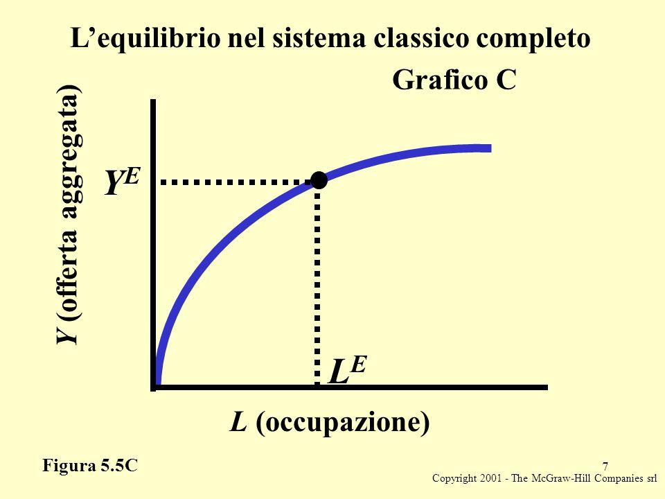 Copyright 2001 - The McGraw-Hill Companies srl 7 Y (offerta aggregata) YEYE L (occupazione) LELE Figura 5.5C Grafico C L'equilibrio nel sistema classico completo