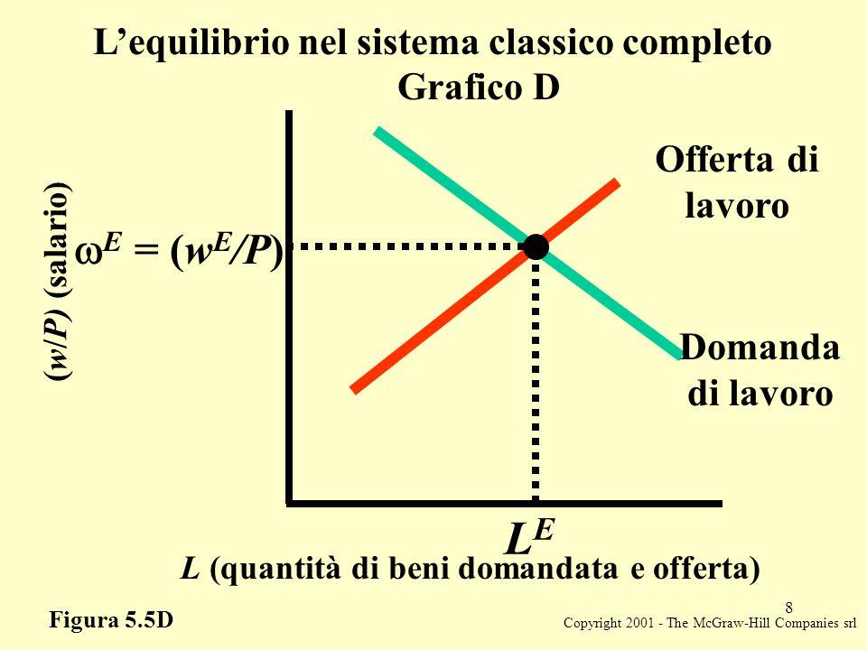 Copyright 2001 - The McGraw-Hill Companies srl 8 L (quantità di beni domandata e offerta) LELE (w/P) (salario)  E = (w E /P) Offerta di lavoro Domanda di lavoro Figura 5.5D L'equilibrio nel sistema classico completo Grafico D