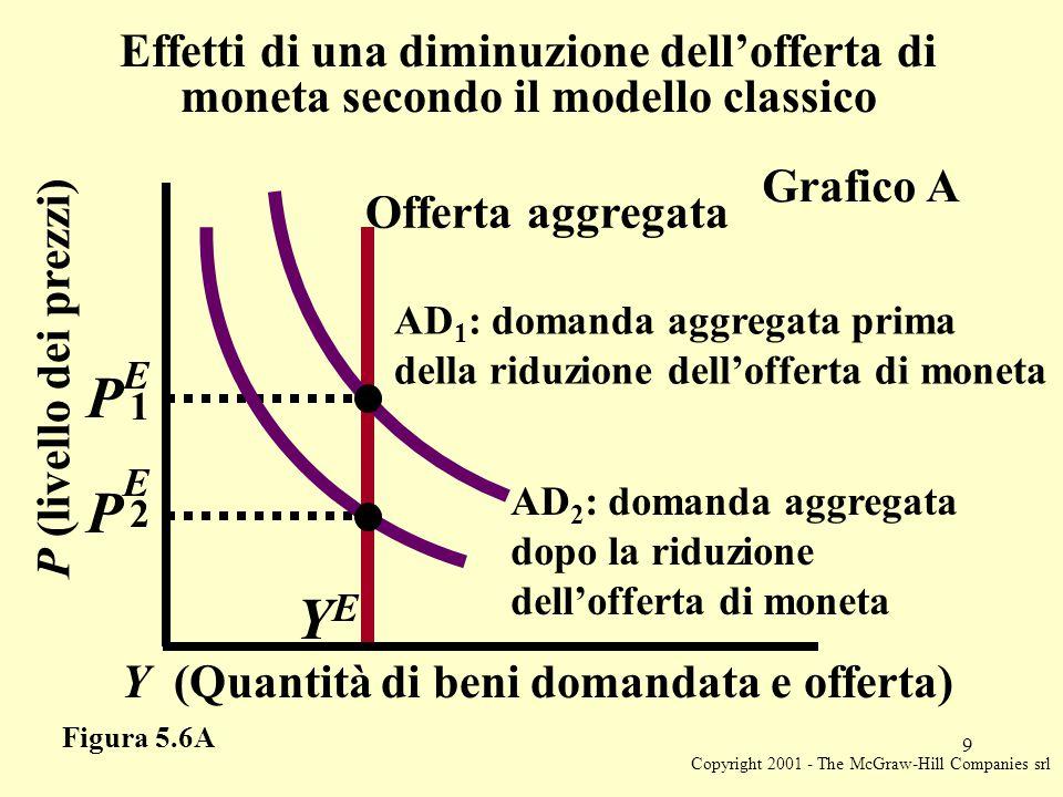 Copyright 2001 - The McGraw-Hill Companies srl 9 Y (Quantità di beni domandata e offerta) YEYE P (livello dei prezzi) Effetti di una diminuzione dell'offerta di moneta secondo il modello classico AD 1 : domanda aggregata prima della riduzione dell'offerta di moneta Offerta aggregata Grafico A Figura 5.6A E P 1 E P 2 AD 2 : domanda aggregata dopo la riduzione dell'offerta di moneta