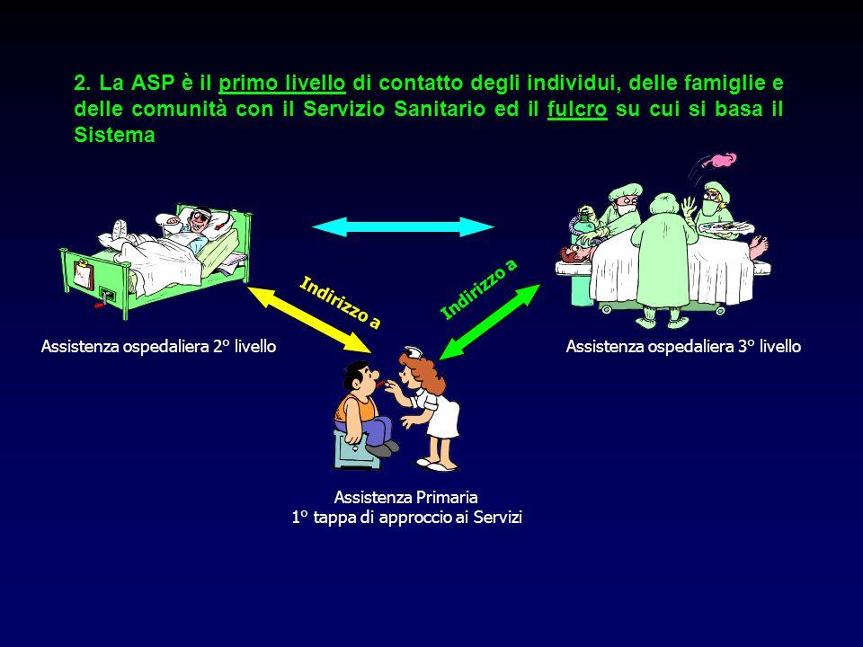 2. La ASP è il primo livello di contatto degli individui, delle famiglie e delle comunità con il Servizio Sanitario ed il fulcro su cui si basa il Sis