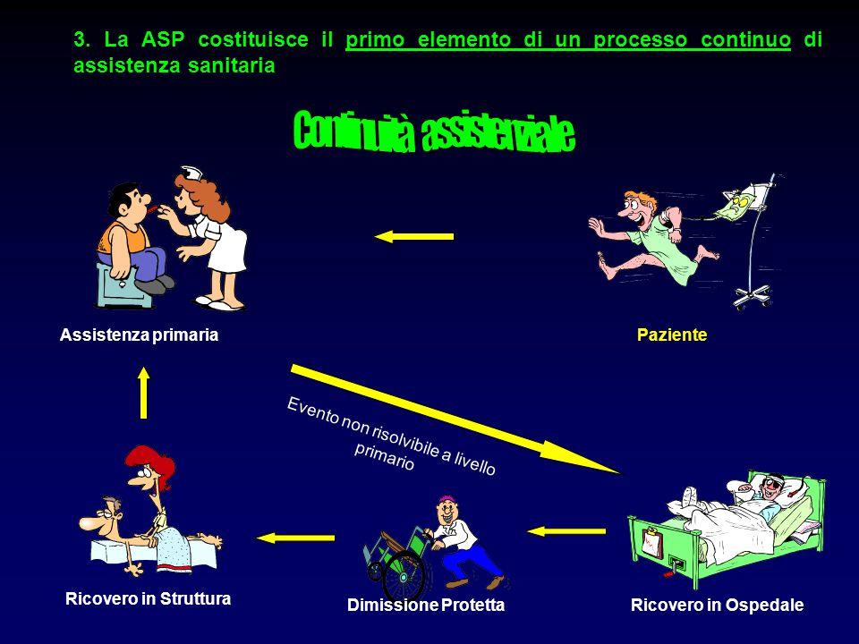 PazienteAssistenza primaria Ricovero in OspedaleDimissione Protetta Ricovero in Struttura Evento non risolvibile a livello primario 3. La ASP costitui