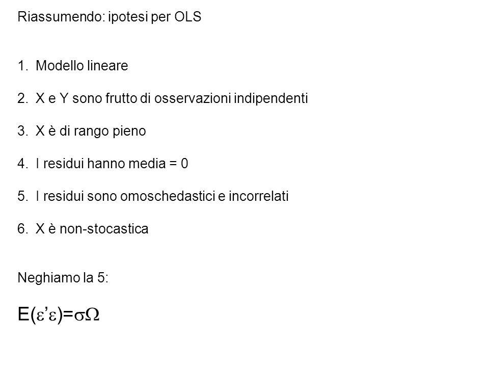 Riassumendo: ipotesi per OLS 1.Modello lineare 2.X e Y sono frutto di osservazioni indipendenti 3.X è di rango pieno 4.I residui hanno media = 0 5.I residui sono omoschedastici e incorrelati 6.X è non-stocastica Neghiamo la 5: E(  '  )= 
