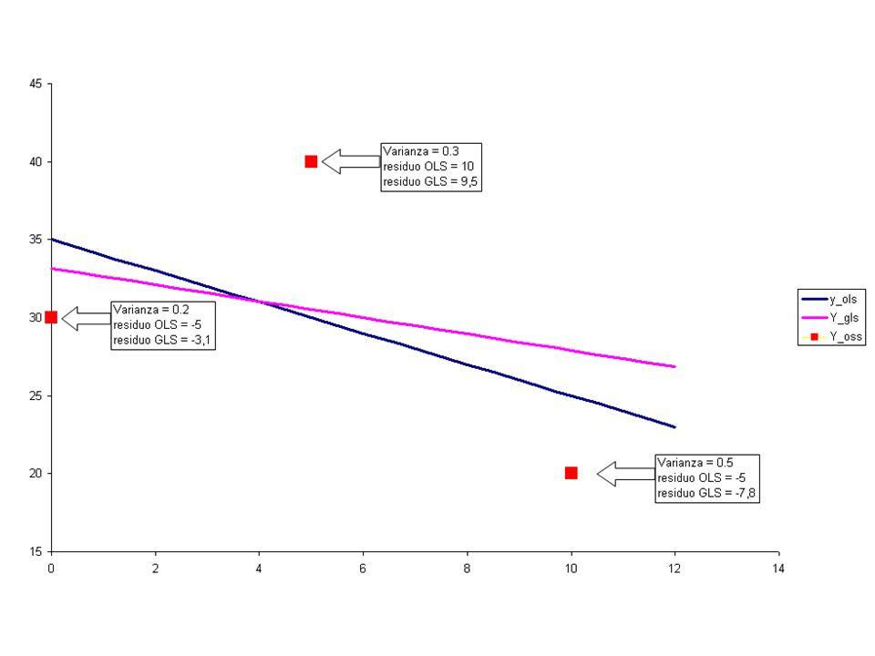 NB: La varianza della stima NON va calcolata come in OLS ma tenendo conto della Ω Non esiste un corrispondente dell'indice di Determinazione Lineare la funzione minimizzata e le sue statistiche riguarda i residui dei dati pesati  * non gli  Che il modello pesato abbia un buon adattamento, poco dice su quello originale