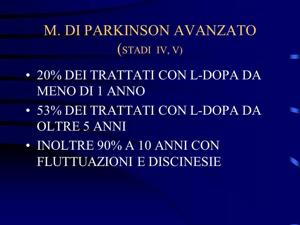 M. DI PARKINSON AVANZATO ( STADI IV, V) 20% DEI TRATTATI CON L-DOPA DA MENO DI 1 ANNO 53% DEI TRATTATI CON L-DOPA DA OLTRE 5 ANNI INOLTRE 90% A 10 ANN