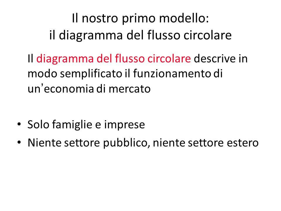 Il nostro primo modello: il diagramma del flusso circolare Il diagramma del flusso circolare descrive in modo semplificato il funzionamento di un ' ec