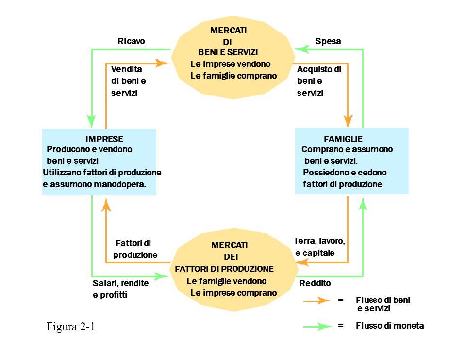 Spesa Acquisto di beni e servizi Ricavo Vendita di beni e servizi Terra, lavoro, e capitale Reddito =Flusso di beni e servizi =Flusso di moneta Fattor