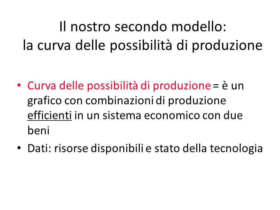 Il nostro secondo modello: la curva delle possibilità di produzione Curva delle possibilità di produzione = è un grafico con combinazioni di produzion