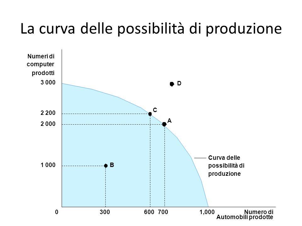 La curva delle possibilità di produzione 3 000 1 000 2 000 2 200 Curva delle possibilità di produzione A B C Numero di Automobili prodotte 70060030001