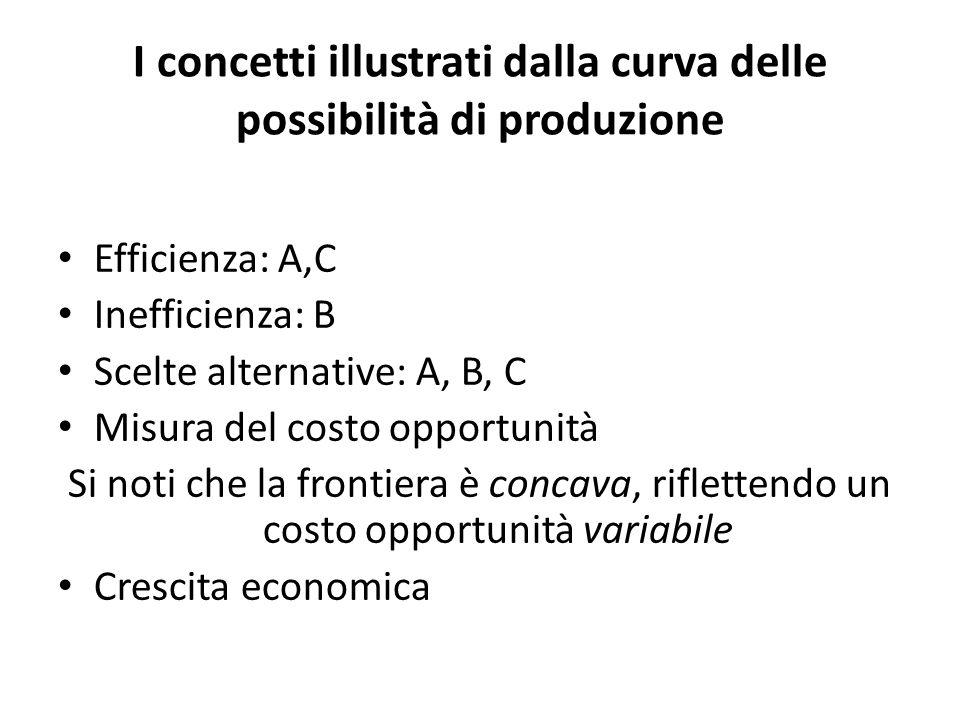 I concetti illustrati dalla curva delle possibilità di produzione Efficienza: A,C Inefficienza: B Scelte alternative: A, B, C Misura del costo opportu
