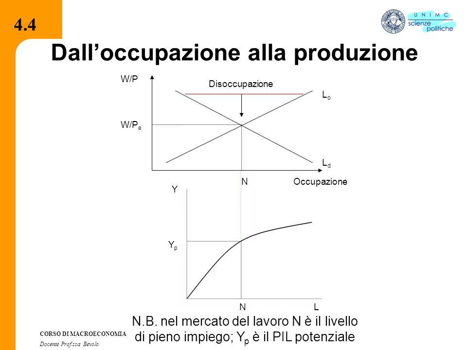 4.2.2 CORSO DI MACROECONOMIA Docente Prof.ssa Bevolo Dall'occupazione alla produzione W/P Occupazione LoLo LdLd W/P e N Disoccupazione 4.4 Y LN YpYp N.B.
