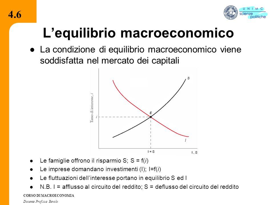 4.2.2 CORSO DI MACROECONOMIA Docente Prof.ssa Bevolo L'equilibrio macroeconomico La condizione di equilibrio macroeconomico viene soddisfatta nel mercato dei capitali Le famiglie offrono il risparmio S; S = f(i) Le imprese domandano investimenti (I); I=f(i) Le fluttuazioni dell'interesse portano in equilibrio S ed I N.B.