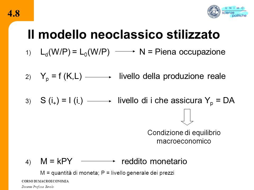 4.2.2 CORSO DI MACROECONOMIA Docente Prof.ssa Bevolo Il modello neoclassico stilizzato 1) L d (W/P) = L 0 (W/P) N = Piena occupazione 2) Y p = f (K,L) livello della produzione reale 3) S (i + ) = I (i - ) livello di i che assicura Y p = DA 4) M = kPY reddito monetario M = quantità di moneta; P = livello generale dei prezzi Condizione di equilibrio macroeconomico 4.8