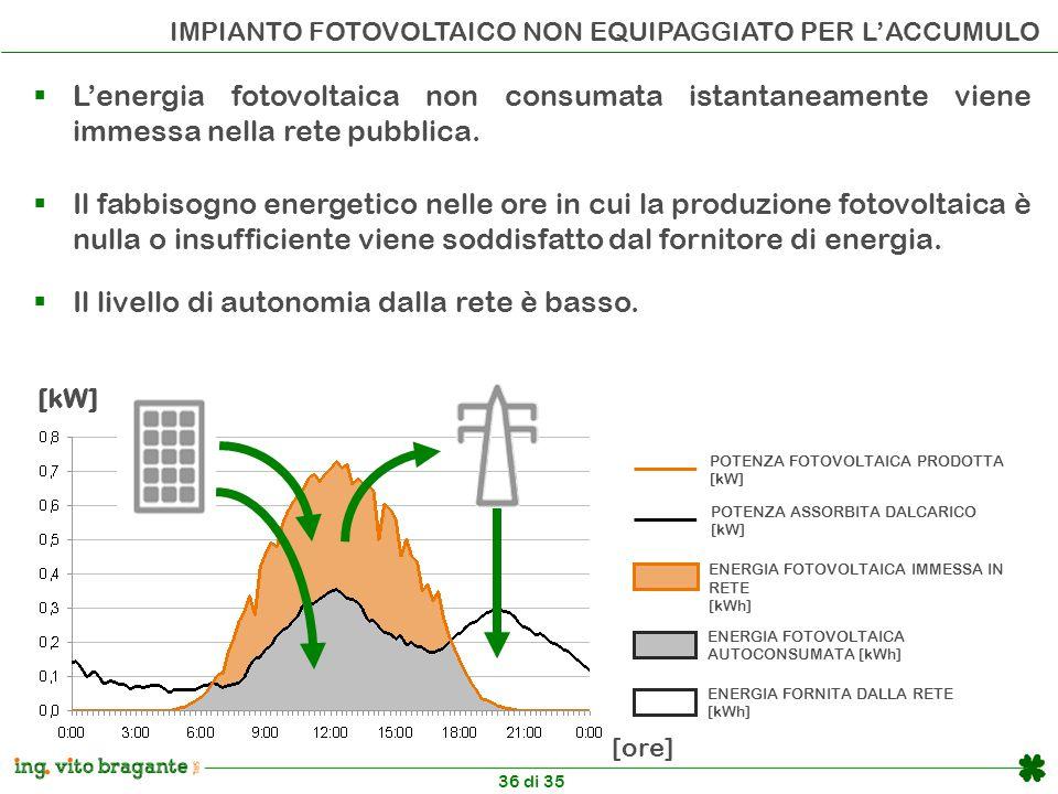 36 di 35 IMPIANTO FOTOVOLTAICO NON EQUIPAGGIATO PER L'ACCUMULO  Il livello di autonomia dalla rete è basso. POTENZA FOTOVOLTAICA PRODOTTA [kW] ENERGI