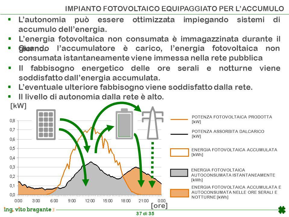 37 di 35 IMPIANTO FOTOVOLTAICO EQUIPAGGIATO PER L'ACCUMULO POTENZA FOTOVOLTAICA PRODOTTA [kW] POTENZA ASSORBITA DALCARICO [kW] ENERGIA FOTOVOLTAICA AUTOCONSUMATA ISTANTANEAMENTE [kWh] ENERGIA FOTOVOLTAICA ACCUMULATA E AUTOCONSUMATA NELLE ORE SERALI E NOTTURNE [kWh] ENERGIA FOTOVOLTAICA ACCUMULATA [kWh] [kW] [ore]  L'autonomia può essere ottimizzata impiegando sistemi di accumulo dell'energia.