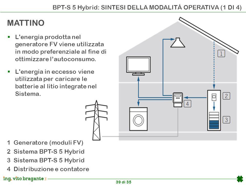 39 di 35 BPT-S 5 Hybrid: SINTESI DELLA MODALITÁ OPERATIVA (1 DI 4) MATTINO  L energia prodotta nel generatore FV viene utilizzata in modo preferenziale al fine di ottimizzare l'autoconsumo.