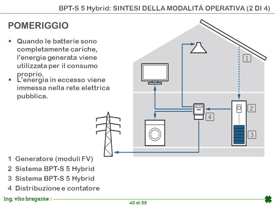 40 di 35 BPT-S 5 Hybrid: SINTESI DELLA MODALITÁ OPERATIVA (2 DI 4) POMERIGGIO  Quando le batterie sono completamente cariche, l energia generata viene utilizzata per il consumo proprio.