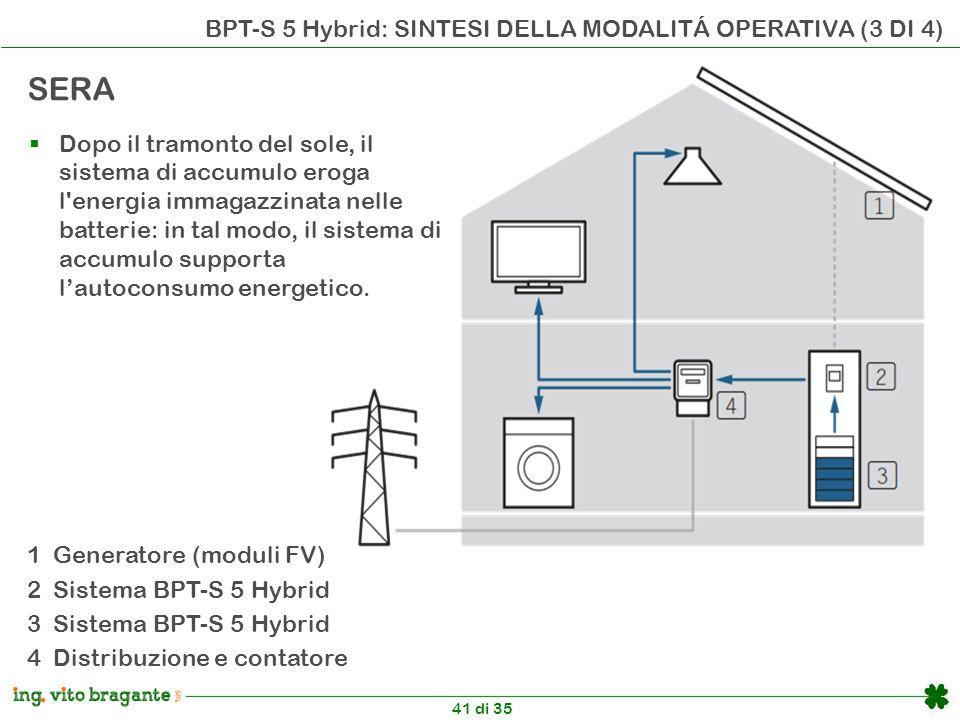 41 di 35 BPT-S 5 Hybrid: SINTESI DELLA MODALITÁ OPERATIVA (3 DI 4) 1 Generatore (moduli FV) 2 Sistema BPT-S 5 Hybrid 3 Sistema BPT-S 5 Hybrid 4 Distribuzione e contatore SERA  Dopo il tramonto del sole, il sistema di accumulo eroga l energia immagazzinata nelle batterie: in tal modo, il sistema di accumulo supporta l'autoconsumo energetico.