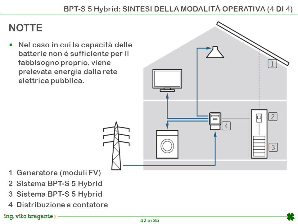42 di 35 BPT-S 5 Hybrid: SINTESI DELLA MODALITÁ OPERATIVA (4 DI 4) 1 Generatore (moduli FV) 2 Sistema BPT-S 5 Hybrid 3 Sistema BPT-S 5 Hybrid 4 Distribuzione e contatore NOTTE  Nel caso in cui la capacità delle batterie non è sufficiente per il fabbisogno proprio, viene prelevata energia dalla rete elettrica pubblica.