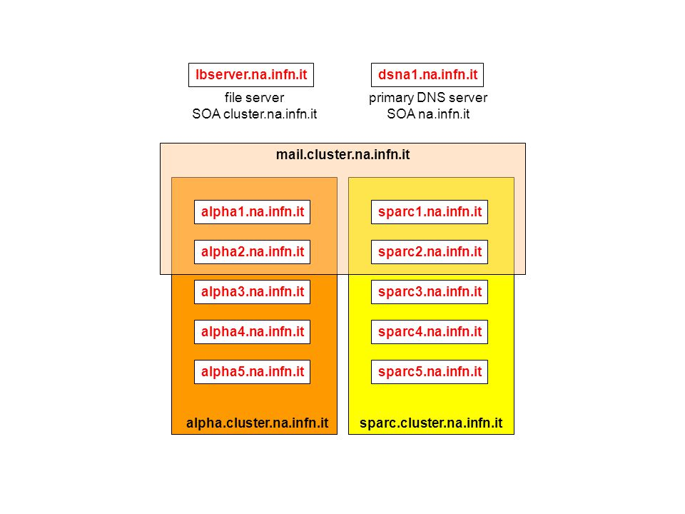 primary DNS server SOA na.infn.it dsna1.na.infn.itlbserver.na.infn.it file server SOA cluster.na.infn.it sparc3.na.infn.it sparc4.na.infn.it sparc5.na.infn.it sparc.cluster.na.infn.it alpha3.na.infn.it alpha4.na.infn.it alpha5.na.infn.it alpha.cluster.na.infn.it alpha1.na.infn.it alpha2.na.infn.it sparc1.na.infn.it sparc2.na.infn.it mail.cluster.na.infn.it