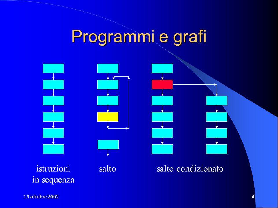 13 ottobre 20024 Programmi e grafi istruzioni in sequenza saltosalto condizionato