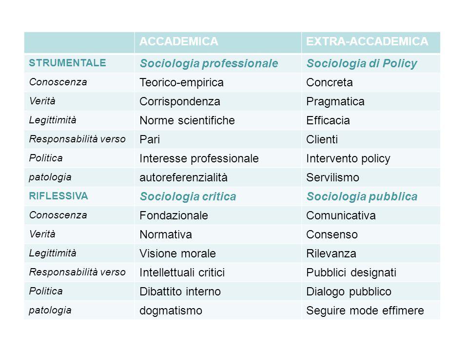 ACCADEMICAEXTRA-ACCADEMICA STRUMENTALE Sociologia professionaleSociologia di Policy Conoscenza Teorico-empiricaConcreta Verità CorrispondenzaPragmatic