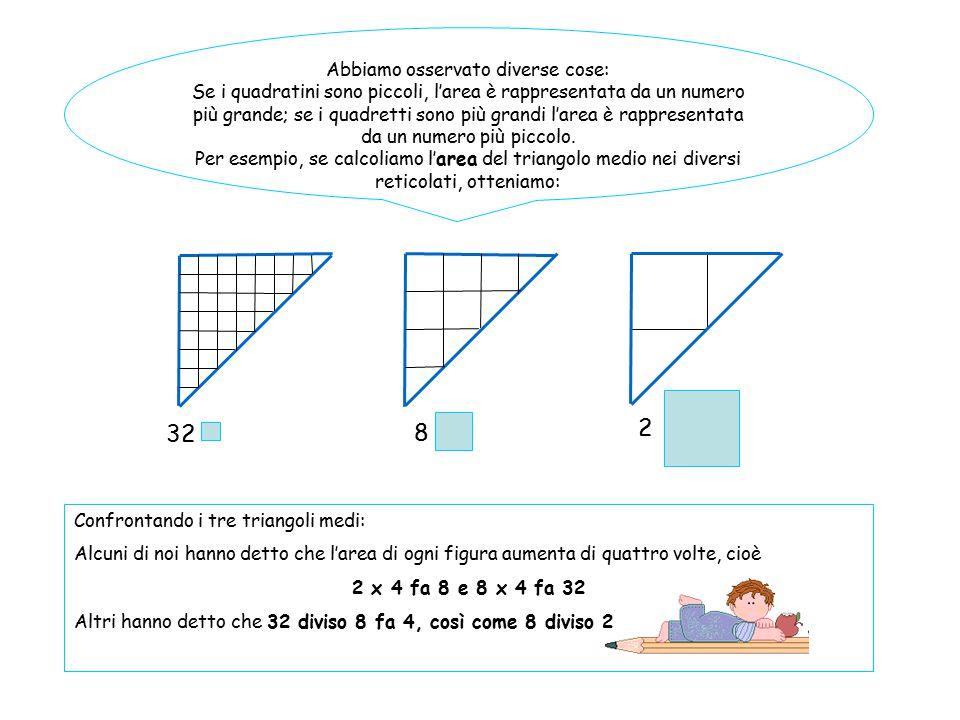 Abbiamo osservato diverse cose: Se i quadratini sono piccoli, l'area è rappresentata da un numero più grande; se i quadretti sono più grandi l'area è
